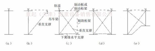 天津起重机钢结构厂房安装桥式起重机对吊车梁的要求